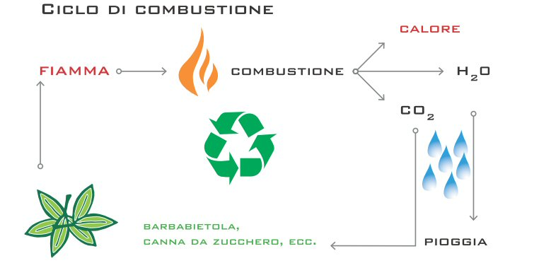 combustione camini bioetanolo