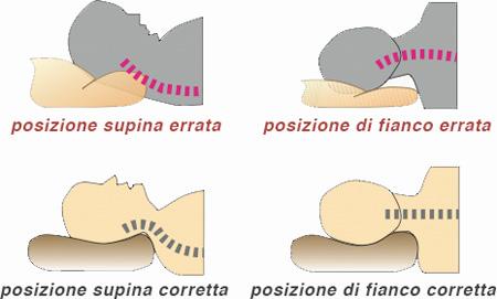 Cuscino Cervicale Dove Comprare.Cuscino Cervicale Come Usarlo Pelliccia Sintetica Nera Corta