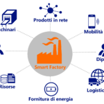 Che cosa sono davvero le smart factory